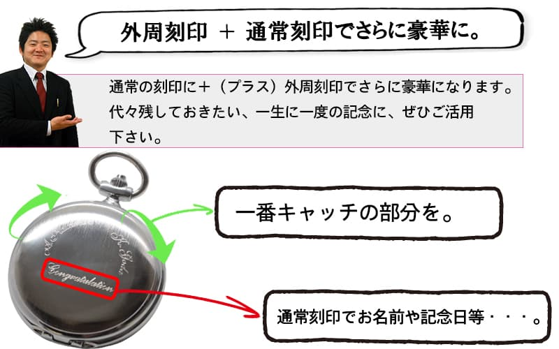 時計刻印 文字 説明