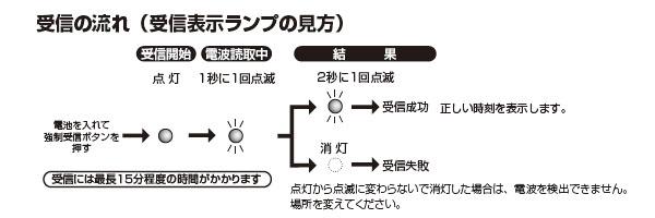シチズン電波掛け時計パルウェーブM603B【4MY603-B19】 電波受信の流れ