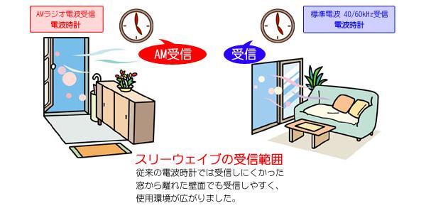 3電波対応電波掛時計。CITIZEN シチズン電波掛け時計スリーウェイブM805【4my805-006】 スリーウェイブの受信範囲