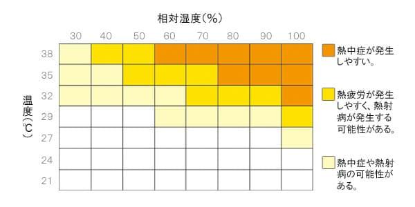 熱中症発生率グラフ