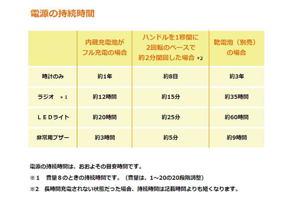 SEIKO セイコー 防災クロック目覚まし時計 【KR885N】 電源の持続時間